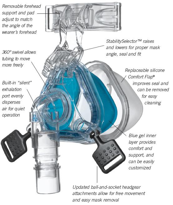 Respironics Comfortgel Mask